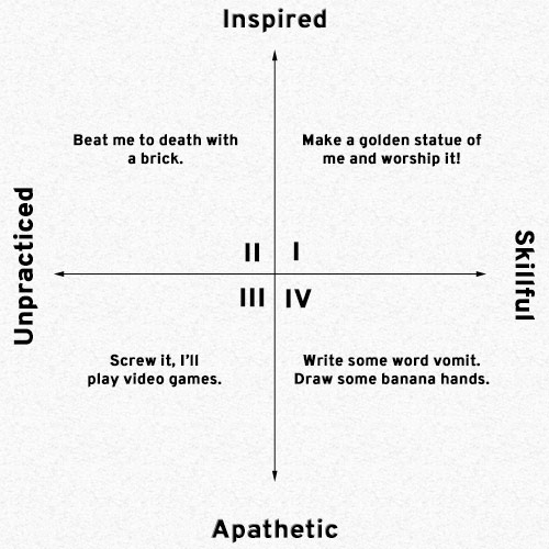Graph of Creativity